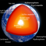 Structure of the Earth: Compositional Layers vs. Mechanical Layers